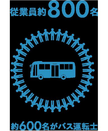 従業員約900名/約600名がバス運転士